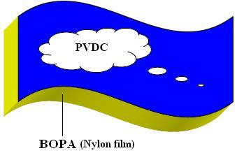 BOPA(Nylon) film coated with PVDC on one side